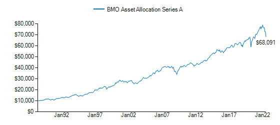 Graph detailing growth of BMO Asset Allocation Fund