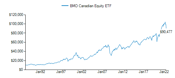 Graph detailing growth of BMO Canadian Equity ETF Fund