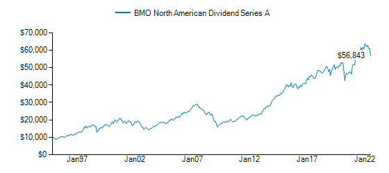 Graph detailing growth of BMO North American Dividend Fund