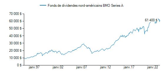 Graphique illustrant la croissance du BMO Fonds de dividendes nord-américains