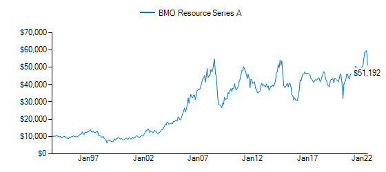 Graph detailing growth of BMO Resource Fund