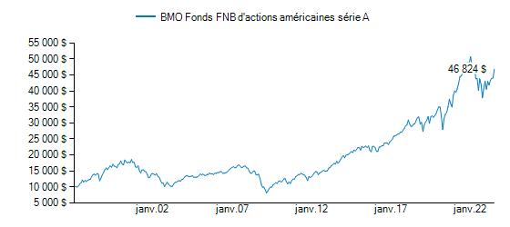 Graphique illustrant la croissance du BMO Fonds FNB d'actions américaines