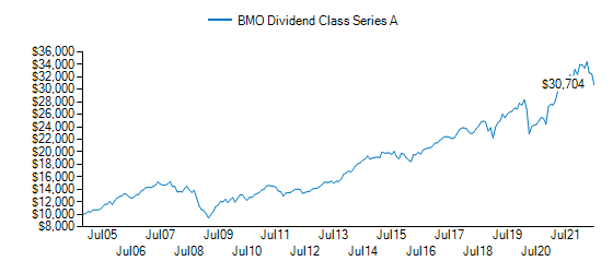 Graph detailing growth of BMO Dividend Class