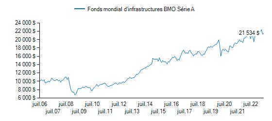 Graphique illustrant la croissance du BMO Fonds d'infrastructures mondiales