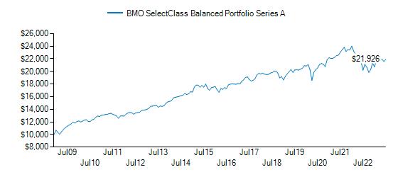 Graph detailing growth of BMO SelectClass® Balanced Portfolio (Series A)