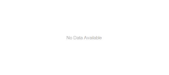 Graph detailing growth of BMO LifeStage Plus 2022 Fund