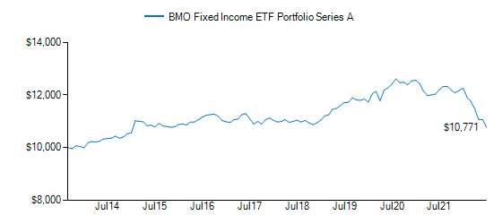 Graph detailing growth of BMO Fixed Income ETF Portfolio