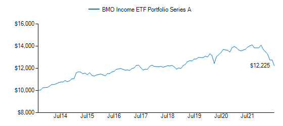 Graph detailing growth of BMO Income ETF Portfolio † (formerly BMO Security ETF Portfolio)