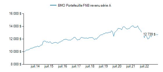 Graphique illustrant la croissance du BMO Portefeuille FNB revenu (auparavant, BMO Portefeuille FNB sécurité)