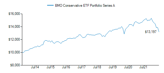 Graph detailing growth of BMO Conservative ETF Portfolio