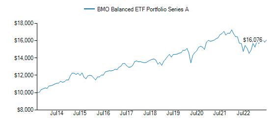 Graph detailing growth of BMO Balanced ETF Portfolio