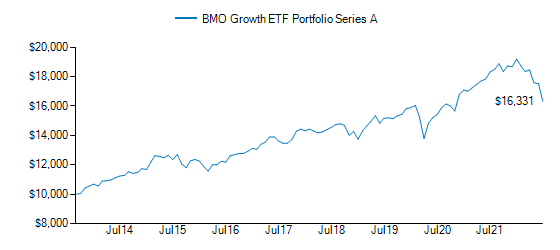 Graph detailing growth of BMO Growth ETF Portfolio