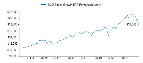 Graph detailing growth of BMO Equity Growth ETF Portfolio